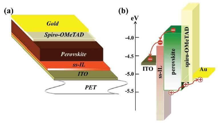柔性钙钛矿电池结构